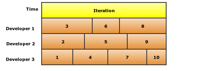 Developers oriented project management: Leave tasks unassigned